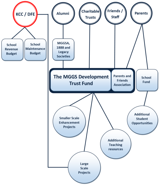 Development Trust and PFA Hierarchy